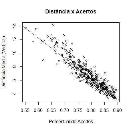DIST_ACERTOS