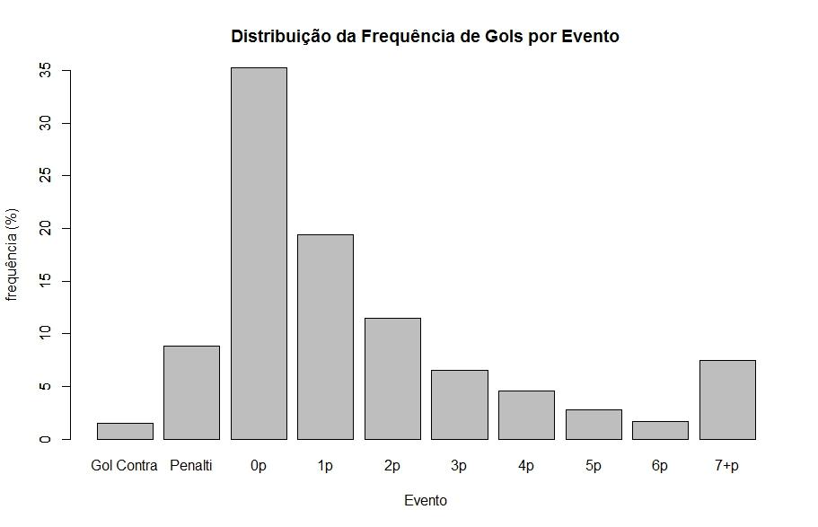 DIST_GOL_EVENTO